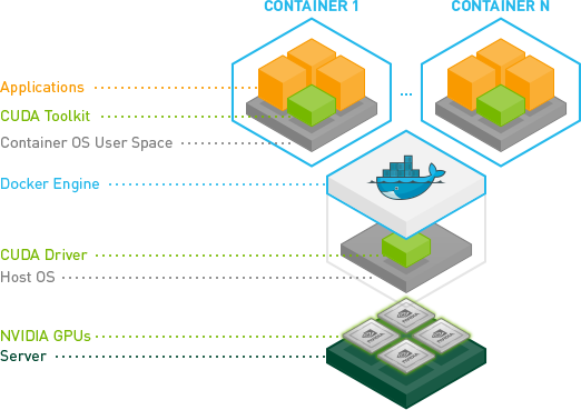 The NVIDIA-Docker overall architecture